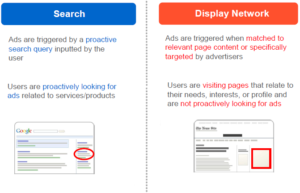Search-vs-Display-Network